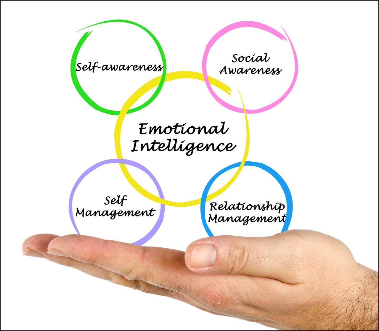 Benefits of Emotional Intelligence